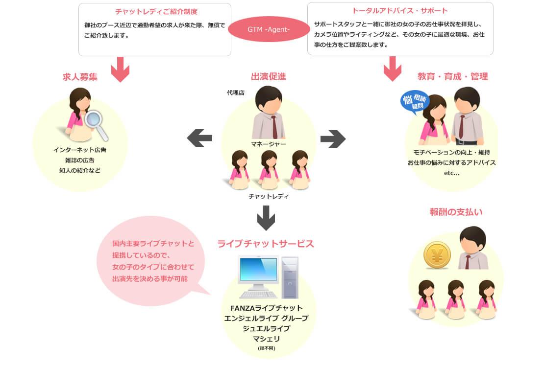 ライブチャット代理店の業務全体のイメージ図