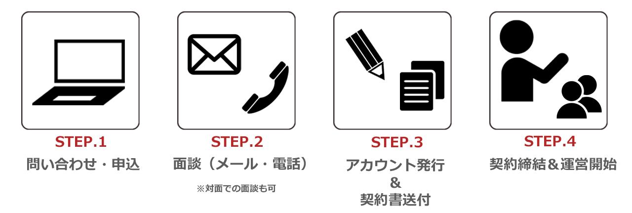 ライブチャット代理店の契約の流れ説明